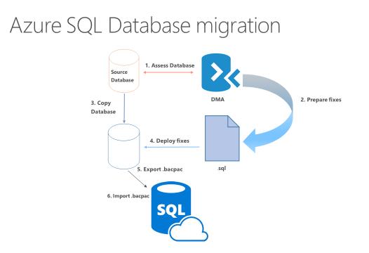 Что такое AzureDatabaseMigrationService?