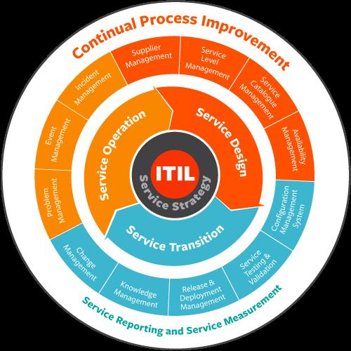 ITIL: что это такое и зачем она нужна бизнесу